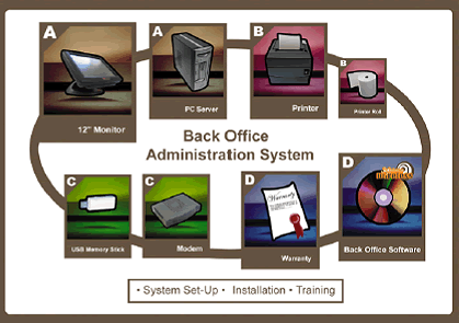Back-Office System